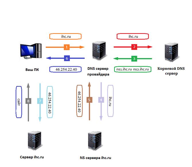 Принцип работы DNS. Задержка при смене NS серверов домена.